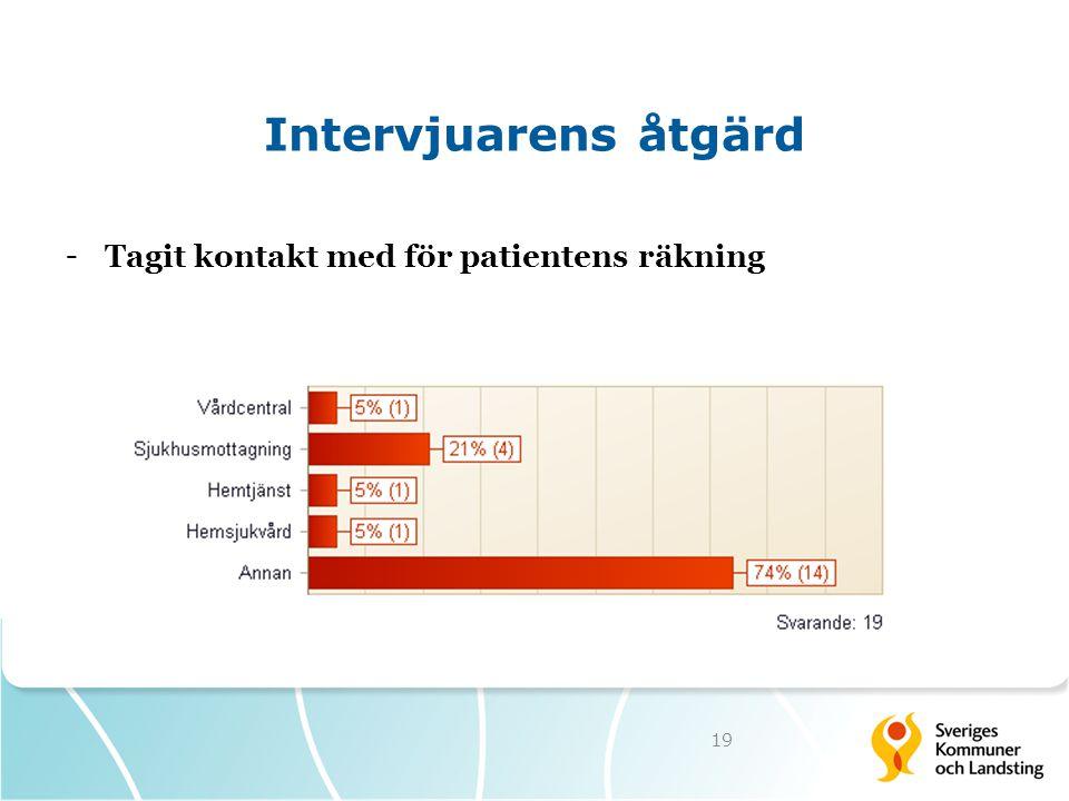 Intervjuarens åtgärd - Tagit kontakt med för patientens räkning 19