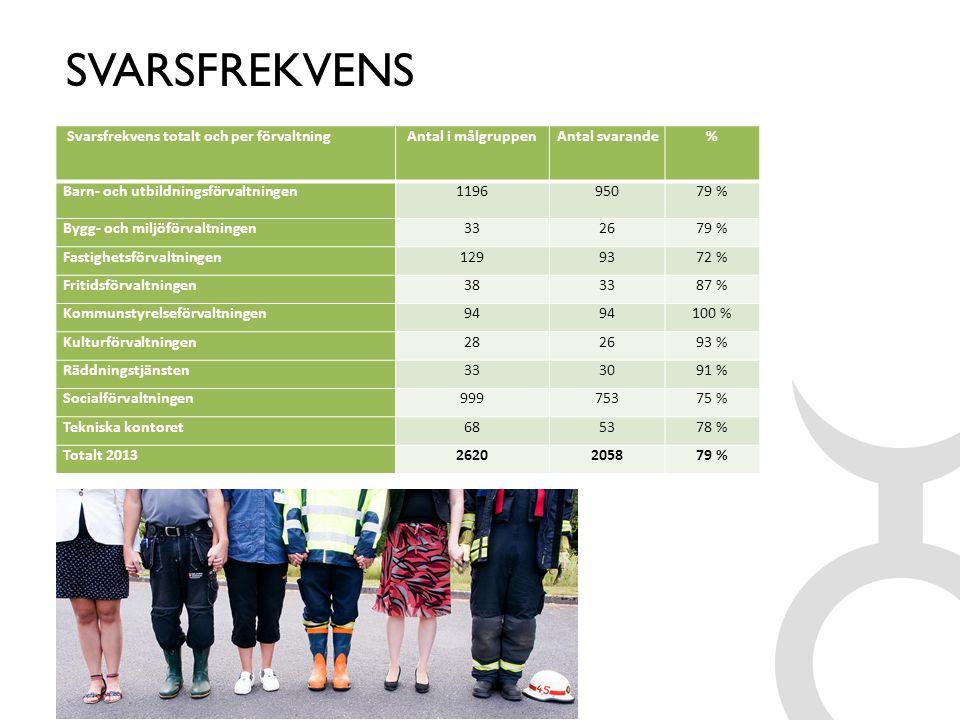 SVARSFREKVENS Svarsfrekvens totalt och per förvaltningAntal i målgruppenAntal svarande% Barn- och utbildningsförvaltningen119695079 % Bygg- och miljöf