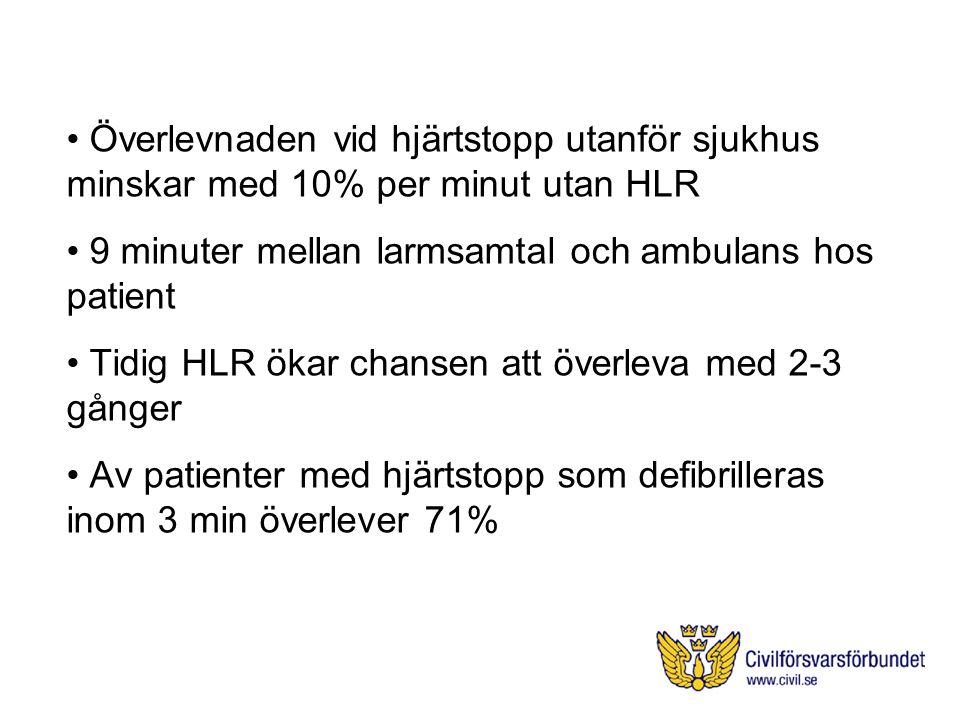 Överlevnaden vid hjärtstopp utanför sjukhus minskar med 10% per minut utan HLR 9 minuter mellan larmsamtal och ambulans hos patient Tidig HLR ökar chansen att överleva med 2-3 gånger Av patienter med hjärtstopp som defibrilleras inom 3 min överlever 71%
