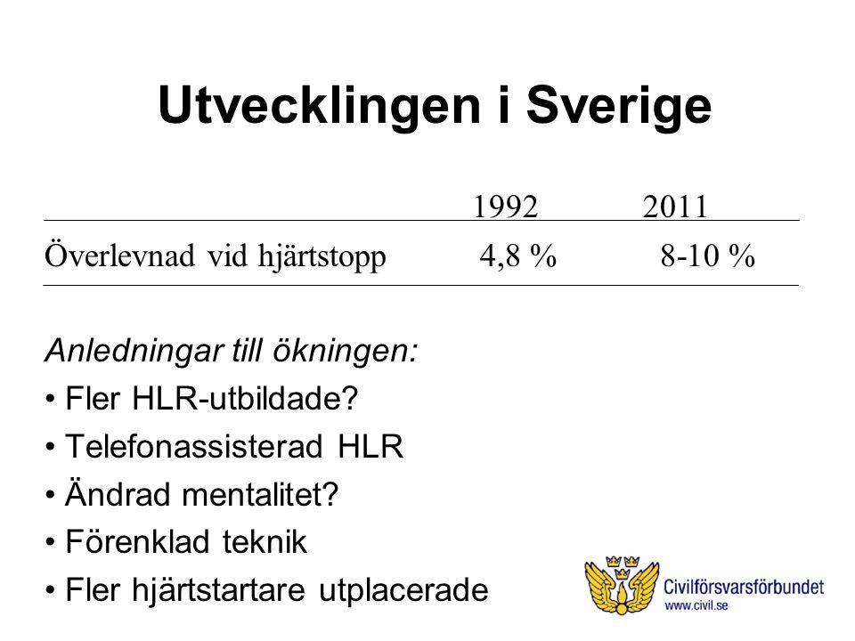 Utvecklingen i Sverige 19922011 Överlevnad vid hjärtstopp 4,8 % 8-10 % Anledningar till ökningen: Fler HLR-utbildade.