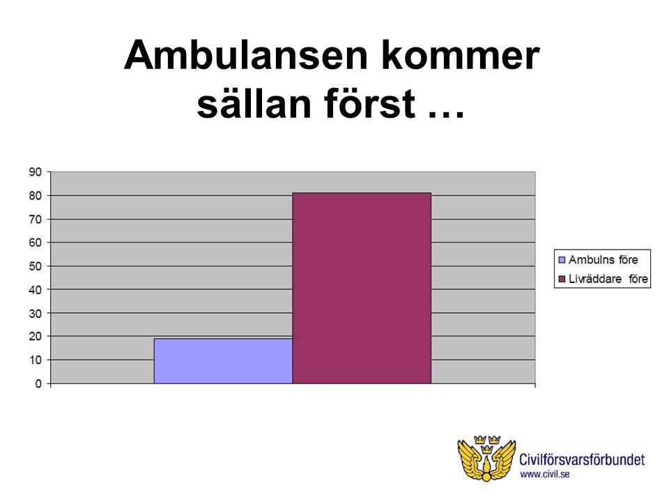 Ambulansen kommer sällan först …