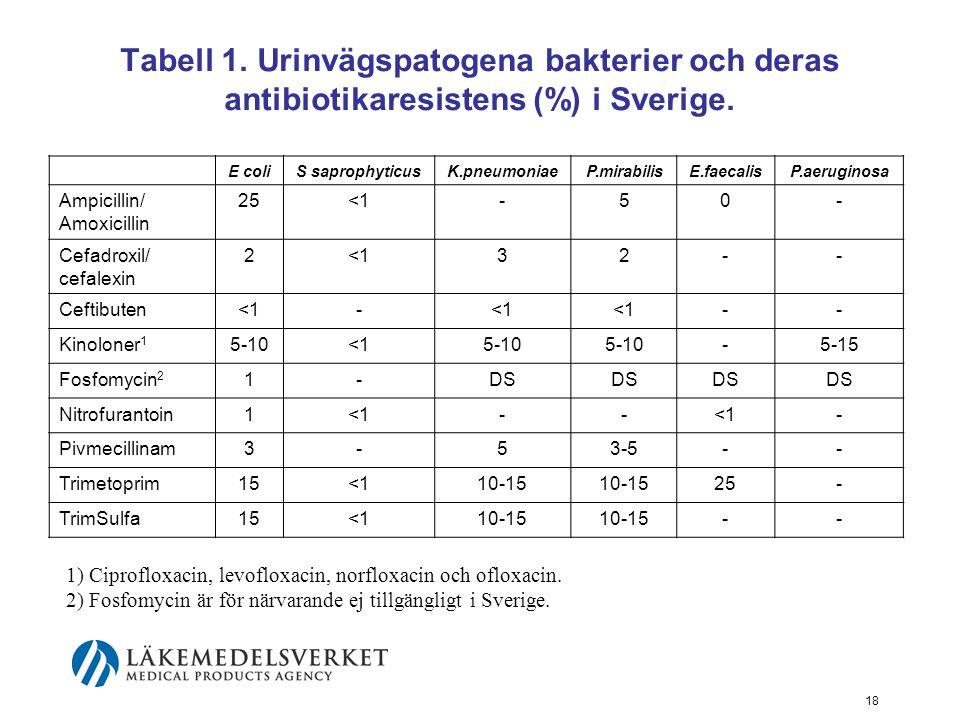 18 Tabell 1. Urinvägspatogena bakterier och deras antibiotikaresistens (%) i Sverige. E coliS saprophyticusK.pneumoniaeP.mirabilisE.faecalisP.aerugino