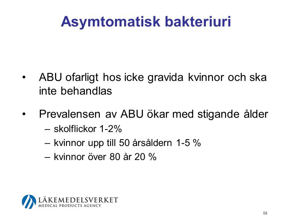 58 Asymtomatisk bakteriuri ABU ofarligt hos icke gravida kvinnor och ska inte behandlas Prevalensen av ABU ökar med stigande ålder –skolflickor 1-2% –