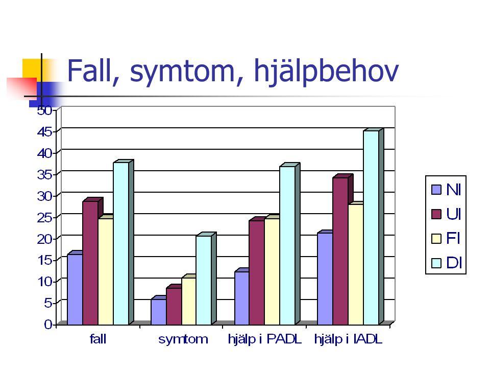 Fall, symtom, hjälpbehov
