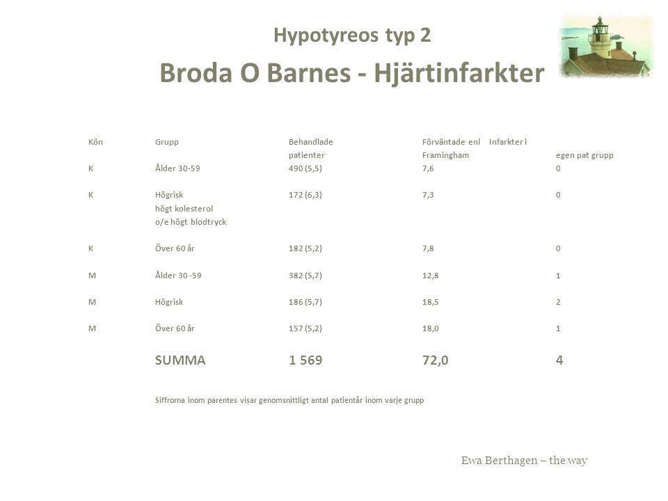 Ewa Berthagen – the way Hypotyreos typ 2 Broda O Barnes - Hjärtinfarkter KönGruppBehandladeFörväntade enl Infarkter i patienterFraminghamegen pat grup