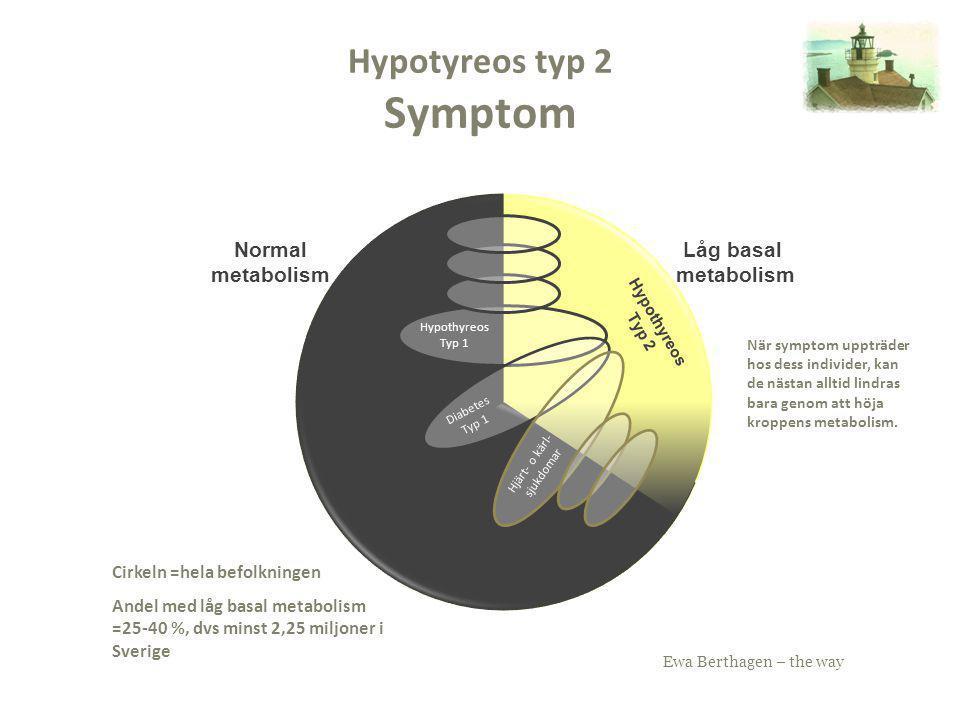 Ewa Berthagen – the way Hypotyreos typ 2 Symptom Hypothyreos Typ 2 Hjärt- o kärl- sjukdomar Diabetes Typ 1 Hypothyreos Typ 1 Låg basal metabolism Norm