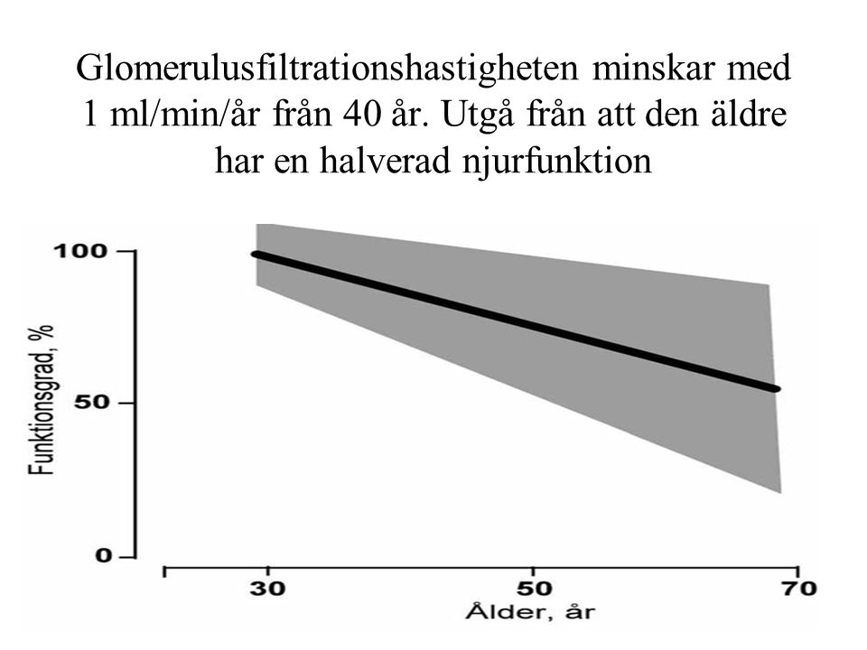 Glomerulusfiltrationshastigheten minskar med 1 ml/min/år från 40 år. Utgå från att den äldre har en halverad njurfunktion
