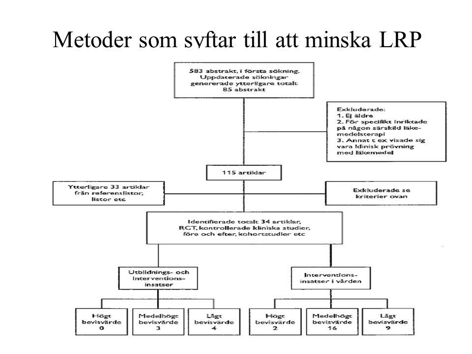 Metoder som syftar till att minska LRP