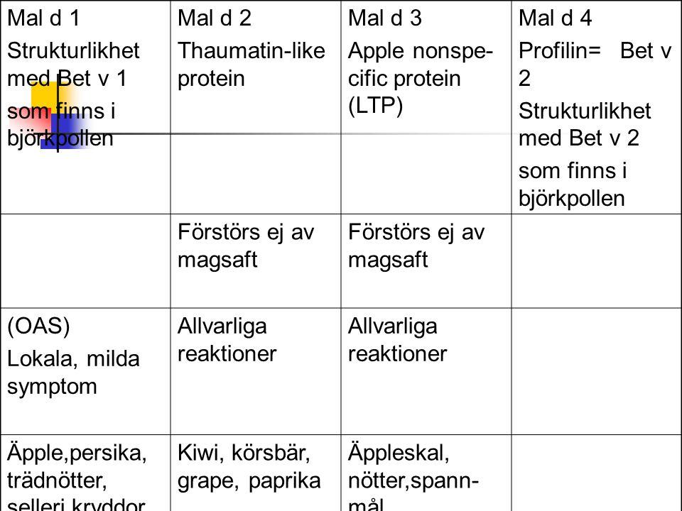 Mal d 1 Strukturlikhet med Bet v 1 som finns i björkpollen Mal d 2 Thaumatin-like protein Mal d 3 Apple nonspe- cific protein (LTP) Mal d 4 Profilin=