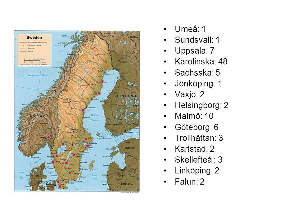 Umeå: 1 Sundsvall: 1 Uppsala: 7 Karolinska: 48 Sachsska: 5 Jönköping: 1 Växjö: 2 Helsingborg: 2 Malmö: 10 Göteborg: 6 Trollhättan: 3 Karlstad: 2 Skellefteå : 3 Linköping: 2 Falun: 2