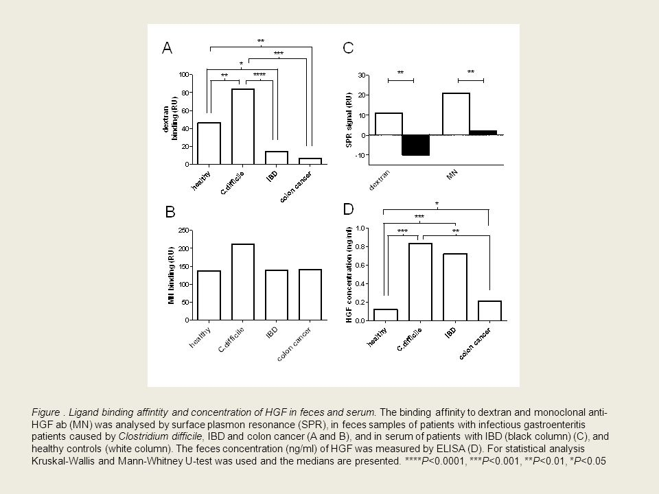 Figure.Ligand binding affintity and concentration of HGF in feces and serum.