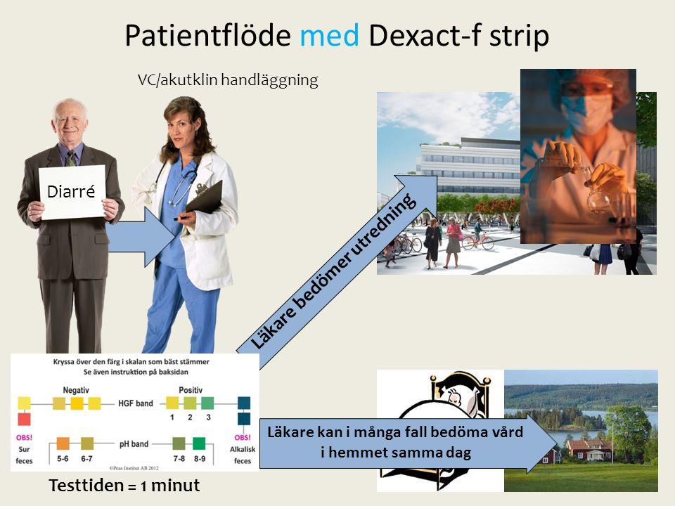 Läkare kan i många fall bedöma vård i hemmet samma dag Diarré Testtiden = 1 minut Läkare bedömer utredning Patientflöde med Dexact-f strip VC/akutklin