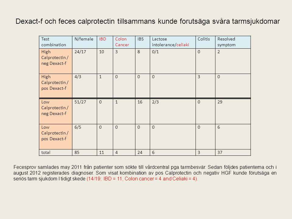 Test combination N/femaleIBDColon Cancer IBSLactose intolerance/celiaki ColitisResolved symptom High Calprotectin / neg Dexact-f 24/1710380/102 High C
