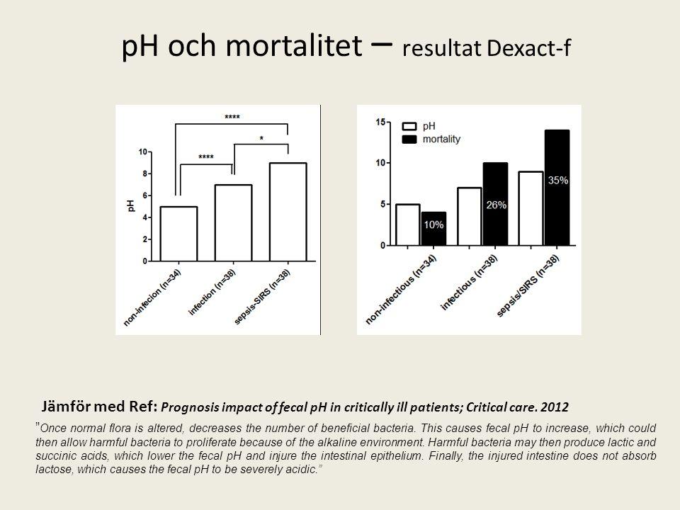 """pH och mortalitet – resultat Dexact-f Jämför med Ref: Prognosis impact of fecal pH in critically ill patients; Critical care. 2012 """" Once normal flora"""