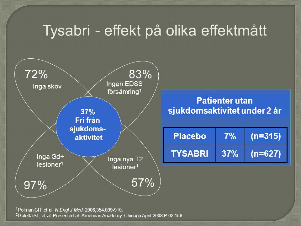 57% 97% 83%72% Inga skov Ingen EDSS försämring 1 Inga Gd+ lesioner 1 Inga nya T2 lesioner 1 1 Polman CH, et al.