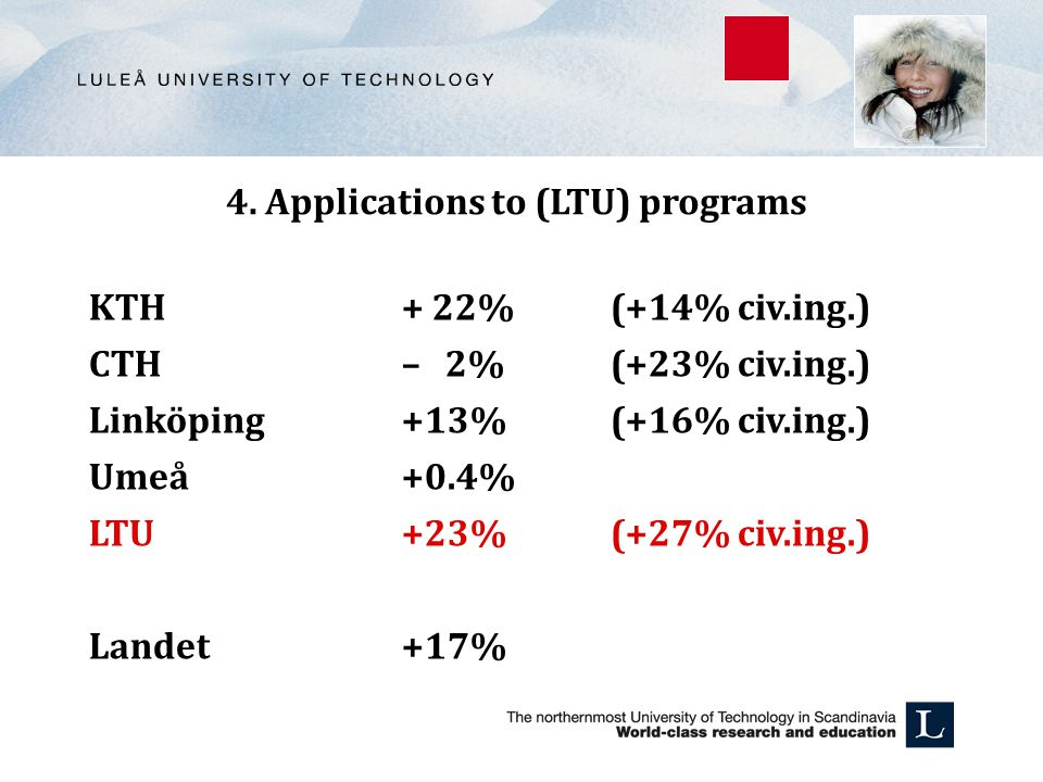 4. Applications to (LTU) programs KTH + 22% (+14% civ.ing.) CTH – 2% (+23% civ.ing.) Linköping +13% (+16% civ.ing.) Umeå +0.4% LTU +23% (+27% civ.ing.
