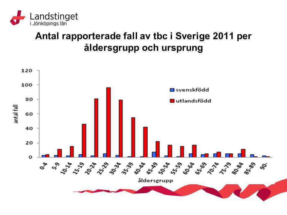 Antal rapporterade fall av tbc i Sverige 2011 per åldersgrupp och ursprung