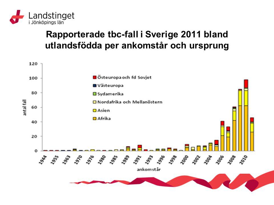 Rapporterade tbc-fall i Sverige 2011 bland utlandsfödda per ankomstår och ursprung