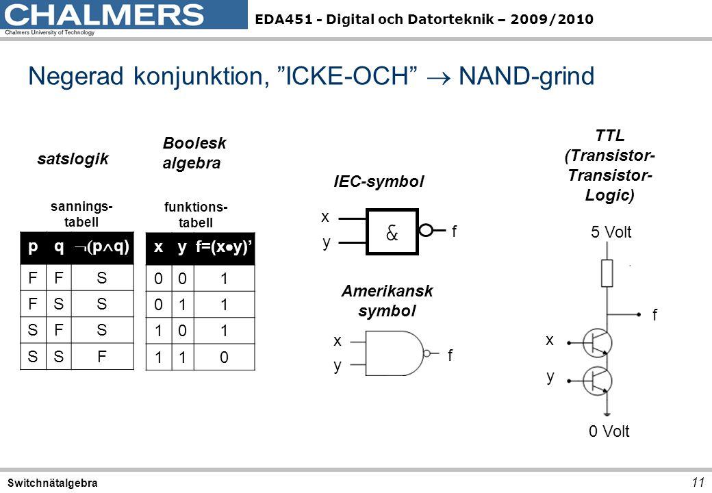 EDA451 - Digital och Datorteknik – 2009/2010 Negerad konjunktion, ICKE-OCH  NAND-grind 11 Switchnätalgebra pq  ( p  q) FFS FSS SFS SSF satslogik sannings- tabell xy f=(x  y)' 001 011 101 110 Boolesk algebra funktions- tabell TTL (Transistor- Transistor- Logic) 5 Volt 0 Volt x y f & IEC-symbol x y f Amerikansk symbol x y f