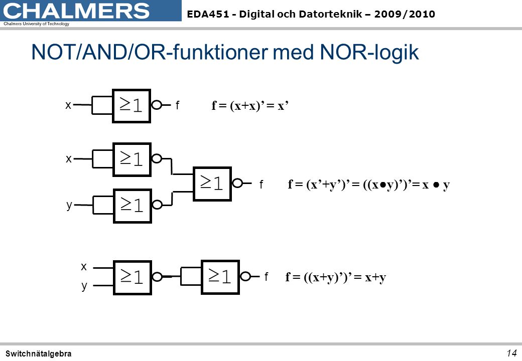EDA451 - Digital och Datorteknik – 2009/2010 NOT/AND/OR-funktioner med NOR-logik 14 Switchnätalgebra ≥1 x f f x y f = (x+x)' = x' f = ((x+y)')' = x+y