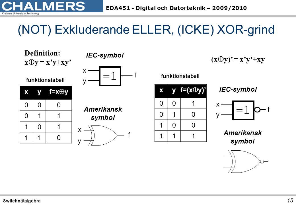 EDA451 - Digital och Datorteknik – 2009/2010 (NOT) Exkluderande ELLER, (ICKE) XOR-grind 15 Switchnätalgebra xy f=x  y 000 011 101 110 funktionstabell =1=1 IEC-symbol f x y Amerikansk symbol f x y Definition: x  y = x'y+xy' =1=1 IEC-symbol f x y Amerikansk symbol (x  y)' = x'y'+xy xy f=(x  y)' 001 010 100 111 funktionstabell