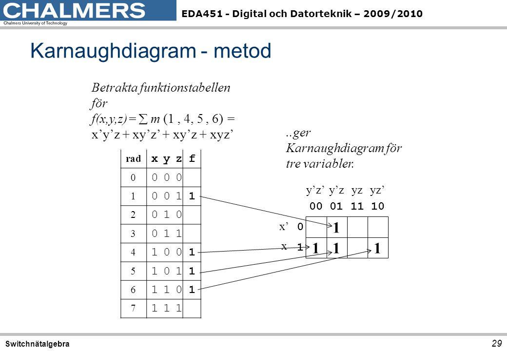 EDA451 - Digital och Datorteknik – 2009/2010 Karnaughdiagram - metod 29 Switchnätalgebra rad xyzf 0 000 1 0011 2 010 3 011 4 1001 5 1011 6 1101 7 111 Betrakta funktionstabellen för f(x,y,z)=  m (1, 4, 5, 6) = x'y'z + xy'z' + xy'z + xyz' 1..ger Karnaughdiagram för tre variabler.