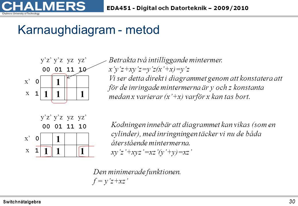 EDA451 - Digital och Datorteknik – 2009/2010 Karnaughdiagram - metod 30 Switchnätalgebra 1 00 y'z'y'zyzyz' 011110 0 1 x' x 1 11 Betrakta två intilligg