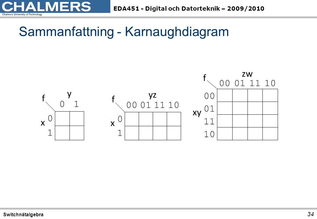 EDA451 - Digital och Datorteknik – 2009/2010 Sammanfattning - Karnaughdiagram 34 Switchnätalgebra 0 01 1 x y f 0 0001 1 1110 x yz f 00 01 11 10 xy zw