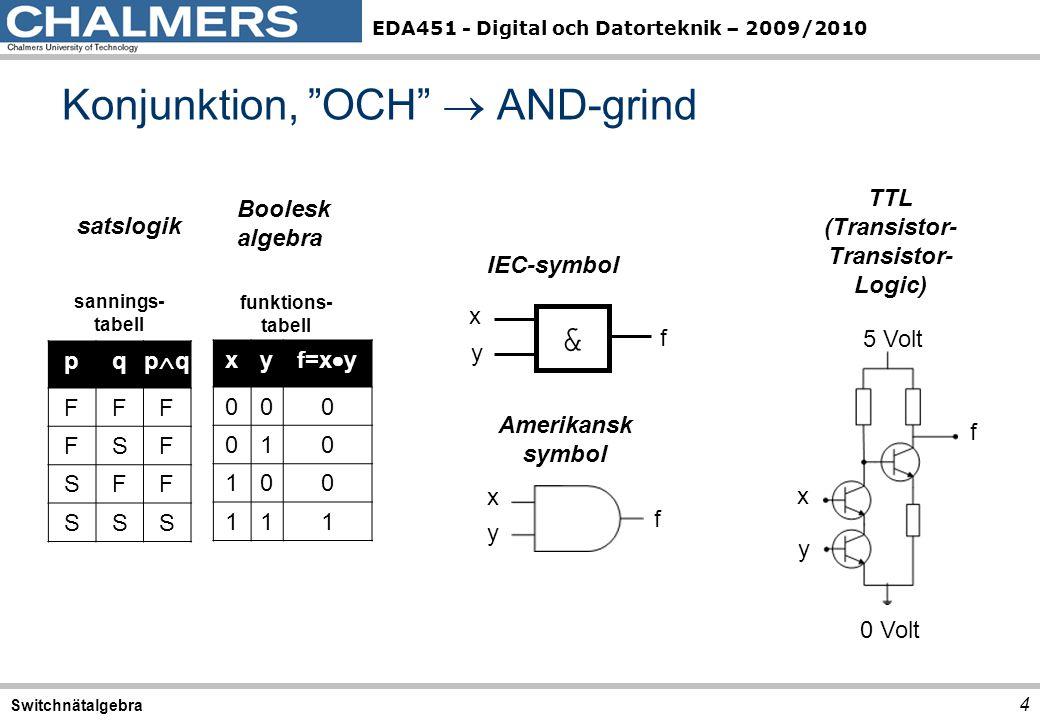EDA451 - Digital och Datorteknik – 2009/2010 Konjunktion, OCH  AND-grind 4 Switchnätalgebra pq pqpq FFF FSF SFF SSS satslogik sannings- tabell xy f=x  y 000 010 100 111 Boolesk algebra funktions- tabell TTL (Transistor- Transistor- Logic) 5 Volt 0 Volt x y f & IEC-symbol x y f Amerikansk symbol x y f