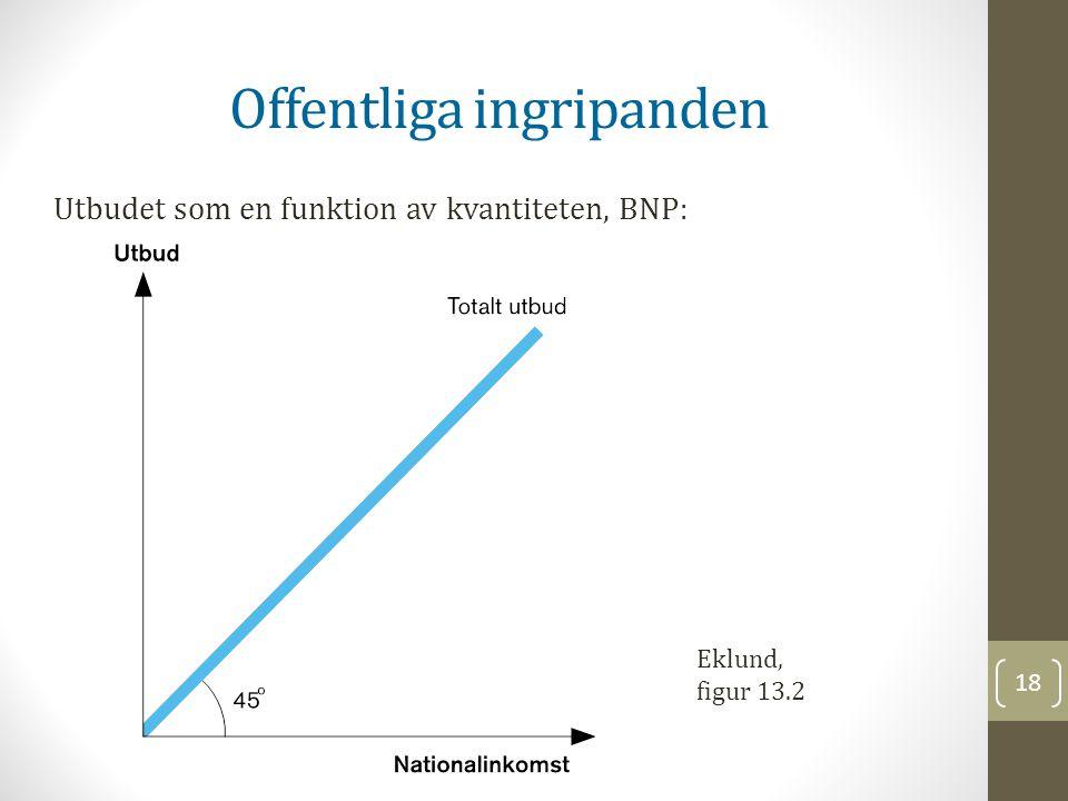 18 Offentliga ingripanden Utbudet som en funktion av kvantiteten, BNP: Eklund, figur 13.2