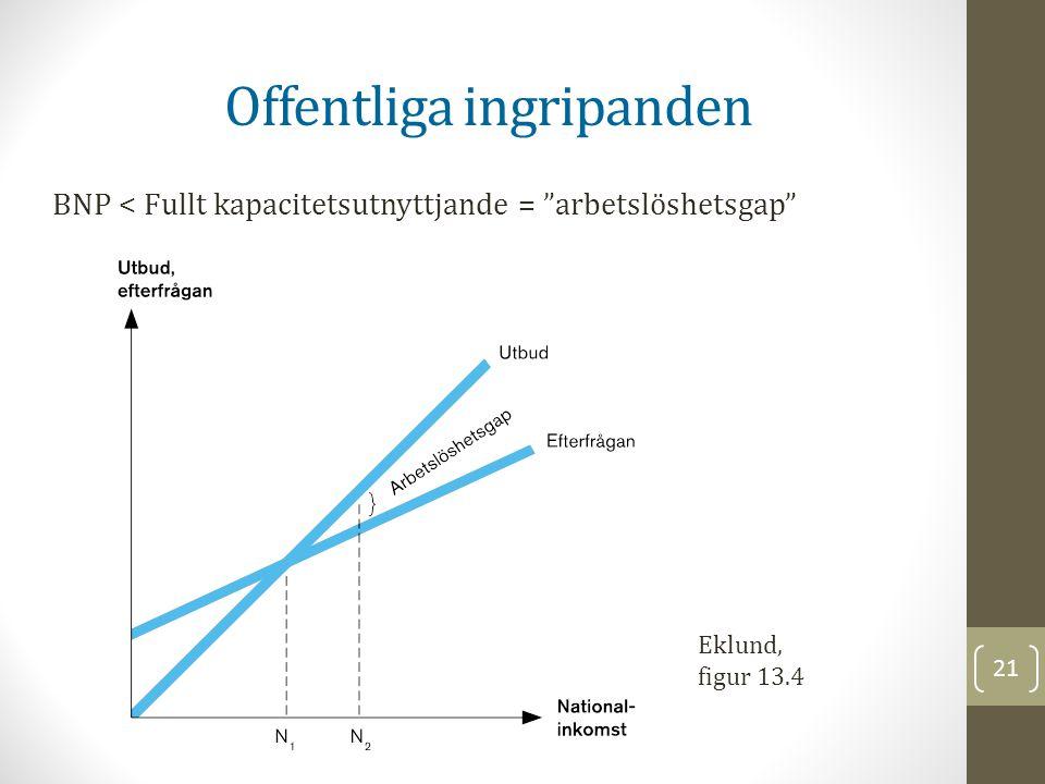 """21 Offentliga ingripanden BNP < Fullt kapacitetsutnyttjande = """"arbetslöshetsgap"""" Eklund, figur 13.4"""