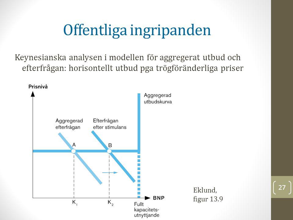 27 Offentliga ingripanden Keynesianska analysen i modellen för aggregerat utbud och efterfrågan: horisontellt utbud pga trögföränderliga priser Eklund