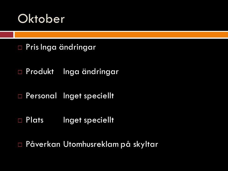 Oktober  PrisInga ändringar  ProduktInga ändringar  PersonalInget speciellt  PlatsInget speciellt  PåverkanUtomhusreklam på skyltar