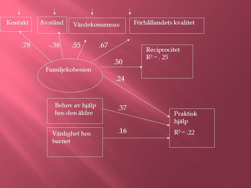 Familjekohesion Kontakt Värdekonsensus AvståndFörhållandets kvalitet Behov av hjälp hos den äldre Reciprocitet R 2 =.