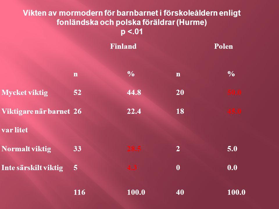FinlandPolen n%n% Mycket viktig5244.82050.0 Viktigare när barnet var litet 2622.41845.0 Normalt viktig3328.525.0 Inte särskilt viktig54.300.0 116100.040100.0 Vikten av mormodern för barnbarnet i förskoleåldern enligt fonländska och polska föräldrar (Hurme) p <.01