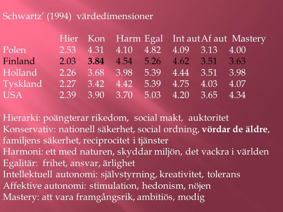 Schwartz' (1994) värdedimensioner HierKonHarmEgalInt autAf aut Mastery Polen2.534.314.104.824.093.134.00 Finland2.03 3.84 4.545.264.623.513.63 Holland2.263.683.985.394.443.513.98 Tyskland2.273.424.425.394.754.034.07 USA2.393.903.705.034.203.654.34 Hierarki: poängterar rikedom, social makt, auktoritet Konservativ: nationell säkerhet, social ordning, vördar de äldre, familjens säkerhet, reciprocitet i tjänster Harmoni: ett med naturen, skyddar miljön, det vackra i världen Egalitär: frihet, ansvar, ärlighet Intellektuell autonomi: självstyrning, kreativitet, tolerans Affektive autonomi: stimulation, hedonism, nöjen Mastery: att vara framgångsrik, ambitiös, modig