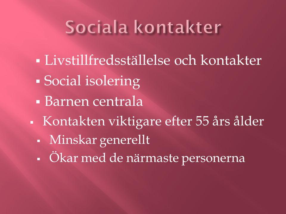  Livstillfredsställelse och kontakter  Social isolering  Barnen centrala  Kontakten viktigare efter 55 års ålder  Minskar generellt  Ökar med de närmaste personerna
