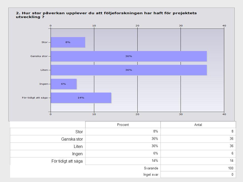 ProcentAntal Stor 8%8 Ganska stor 36%36 Liten 36%36 Ingen 6%6 För tidigt att säga 14%14 Svarande100 Inget svar0