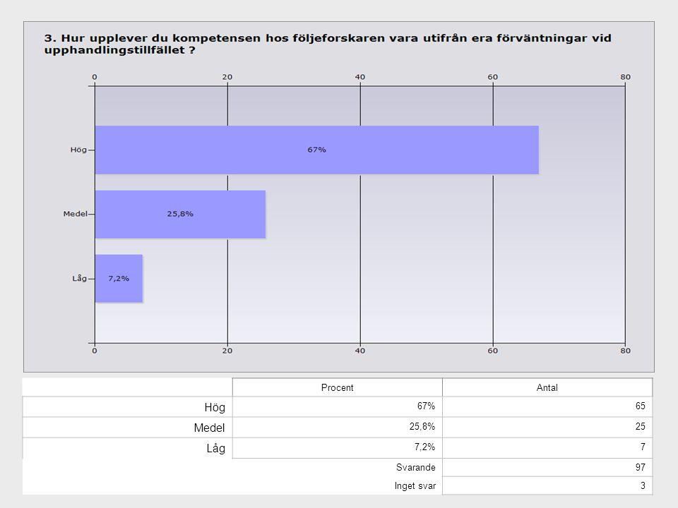 ProcentAntal Hög 67%65 Medel 25,8%25 Låg 7,2%7 Svarande97 Inget svar3