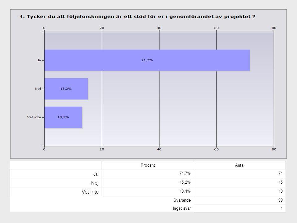 ProcentAntal Ja 71,7%71 Nej 15,2%15 Vet inte 13,1%13 Svarande99 Inget svar1