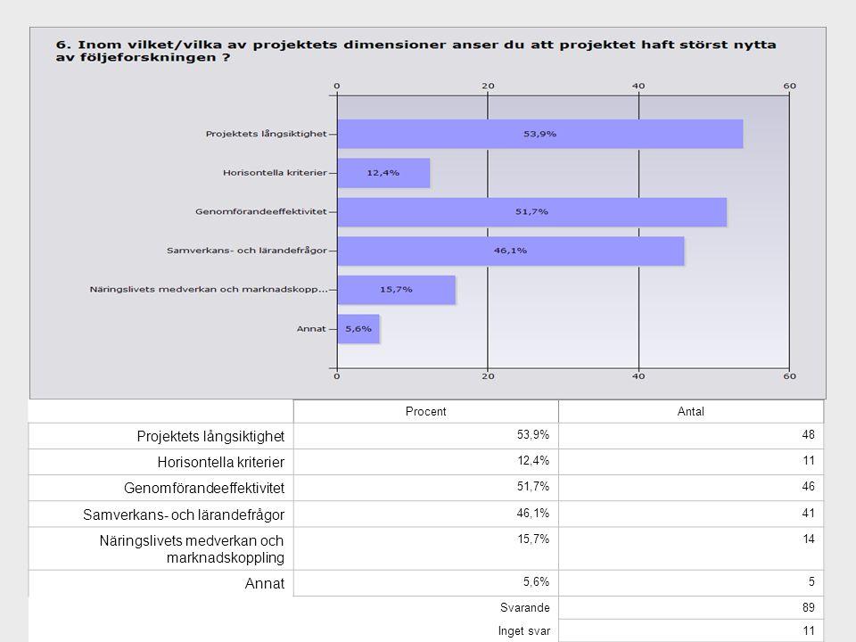 ProcentAntal Projektets långsiktighet 53,9%48 Horisontella kriterier 12,4%11 Genomförandeeffektivitet 51,7%46 Samverkans- och lärandefrågor 46,1%41 Näringslivets medverkan och marknadskoppling 15,7%14 Annat 5,6%5 Svarande89 Inget svar11