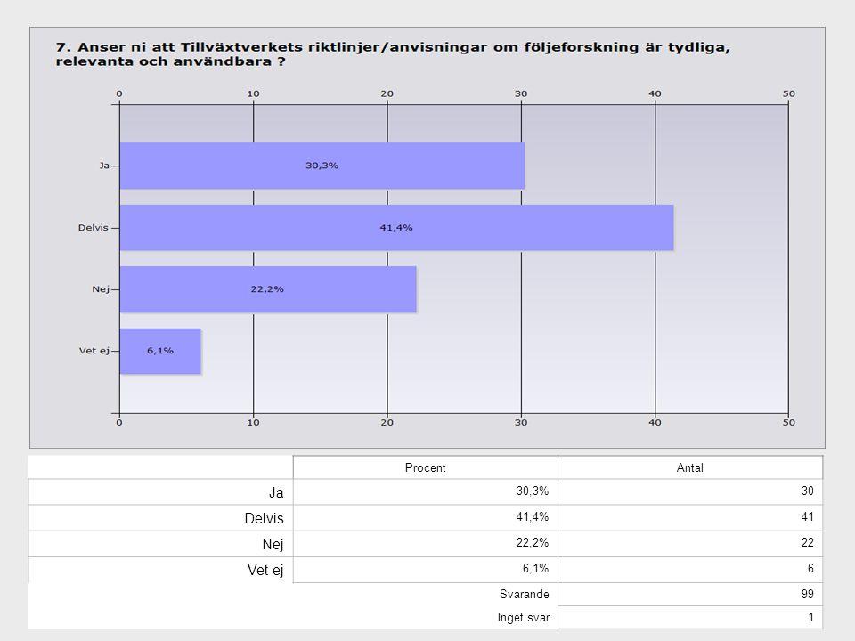 ProcentAntal Ja 30,3%30 Delvis 41,4%41 Nej 22,2%22 Vet ej 6,1%6 Svarande99 Inget svar1