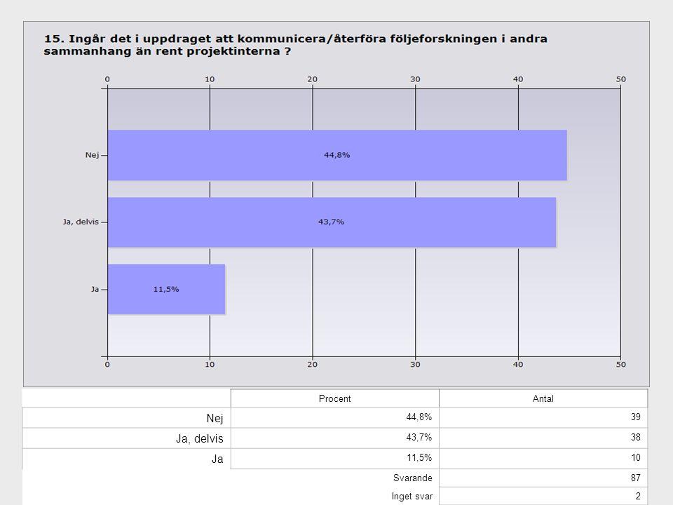 ProcentAntal Nej 44,8%39 Ja, delvis 43,7%38 Ja 11,5%10 Svarande87 Inget svar2