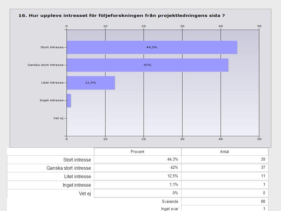 ProcentAntal Stort intresse 44,3%39 Ganska stort intresse 42%37 Litet intresse 12,5%11 Inget intresse 1,1%1 Vet ej 0%0 Svarande88 Inget svar1