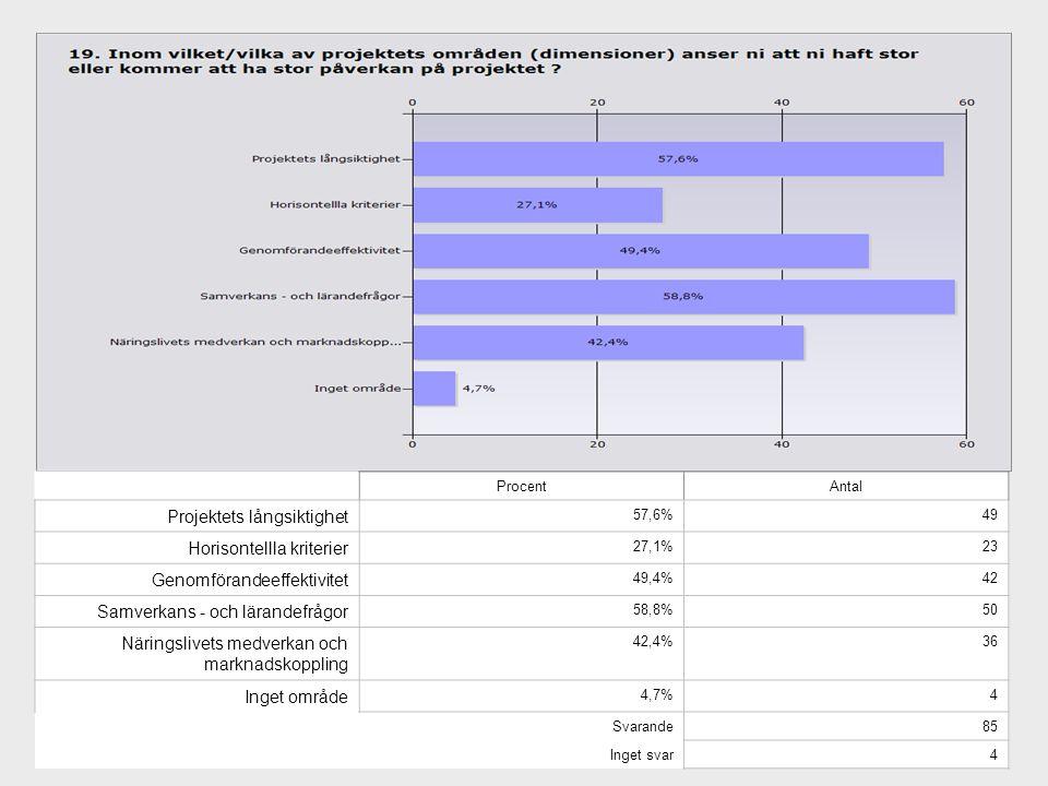 ProcentAntal Projektets långsiktighet 57,6%49 Horisontellla kriterier 27,1%23 Genomförandeeffektivitet 49,4%42 Samverkans - och lärandefrågor 58,8%50 Näringslivets medverkan och marknadskoppling 42,4%36 Inget område 4,7%4 Svarande85 Inget svar4