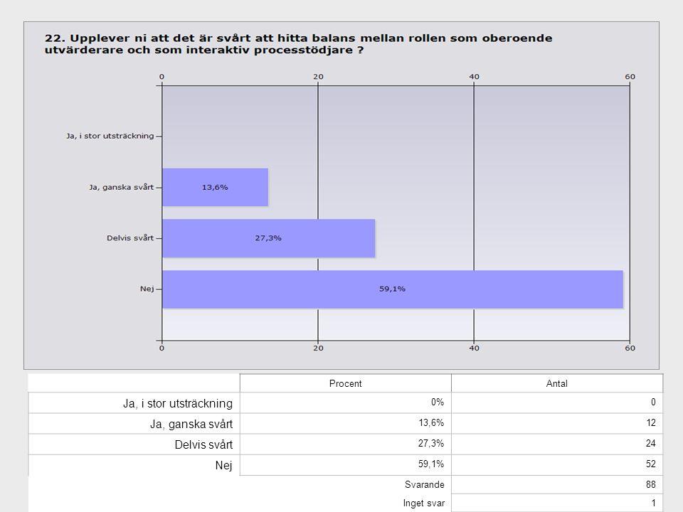 ProcentAntal Ja, i stor utsträckning 0%0 Ja, ganska svårt 13,6%12 Delvis svårt 27,3%24 Nej 59,1%52 Svarande88 Inget svar1