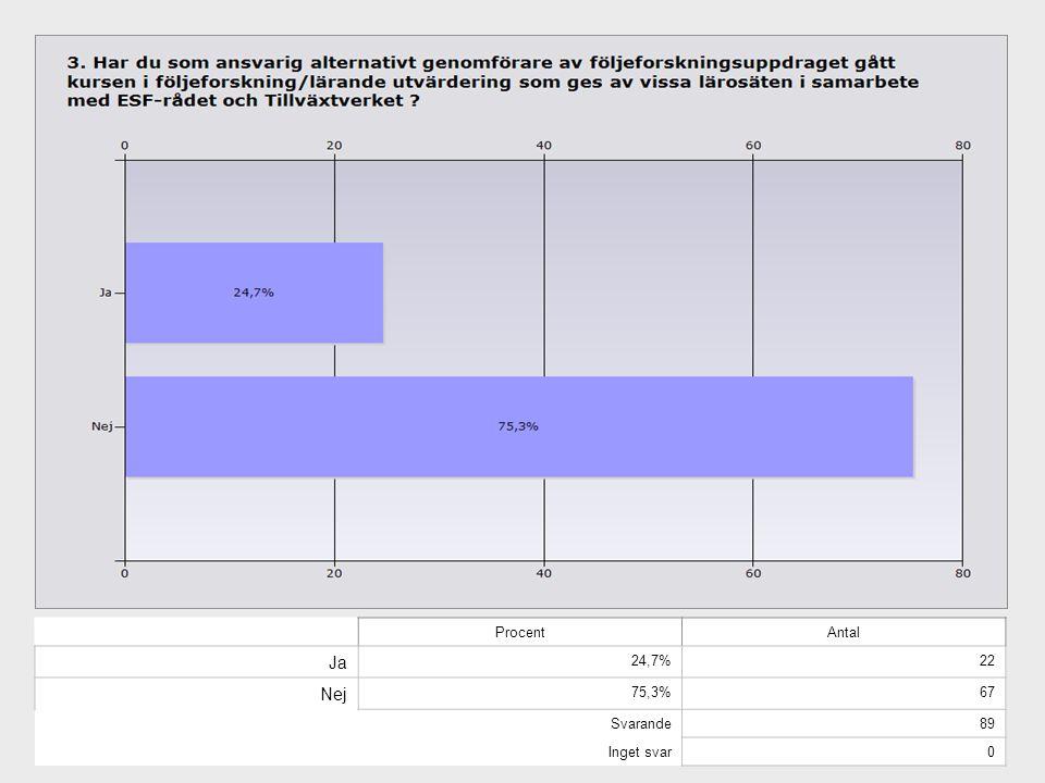 ProcentAntal I starten 12,6%11 I mitten 34,5%30 I slutet (eller avslutat) 52,9%46 Svarande87 Inget svar2