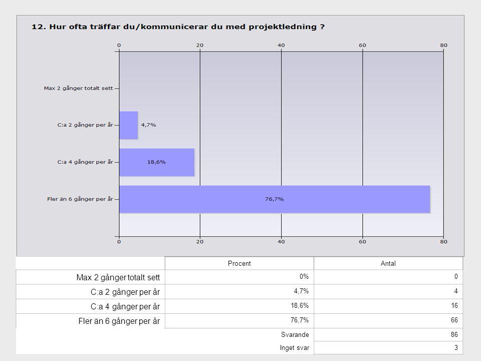 ProcentAntal Max 2 gånger totalt sett 0%0 C:a 2 gånger per år 4,7%4 C:a 4 gånger per år 18,6%16 Fler än 6 gånger per år 76,7%66 Svarande86 Inget svar3