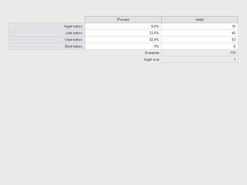 ProcentAntal Inget behov8,4%10 Litet behov33,6%40 Visst behov52,9%63 Stort behov5%6 Svarande119 Inget svar1