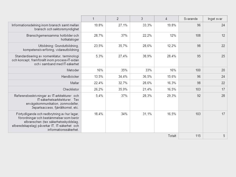 1234SvarandeInget svar Informationsdelning inom bransch samt mellan bransch och sektorsmyndighet 19,8%27,1%33,3%19,8%9624 Branschgemensamma hotbilder och hotkataloger 28,7%37%22,2%12%10812 Utbildning: Grundutbildning, kompetensöverföring, vidareutbildning 23,5%35,7%28,6%12,2%9822 Standardisering av nomenklatur, terminologi och koncept, framförallt inom process-IT-sidan och i samband med IT-säkerhet 5,3%27,4%38,9%28,4%9525 Metoder16%35%33%16%10020 Handböcker13,5%34,4%36,5%15,6%9624 Mallar22,4%32,7%28,6%16,3%9822 Checklistor26,2%35,9%21,4%16,5%10317 Referensbeskrivningar av IT-arkitekturer och IT-säkerhetsarkitekturer.